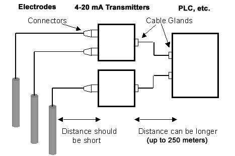 4-20 mA Loop-powered Electrode Transmitters